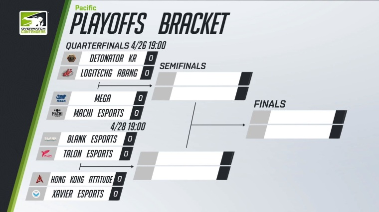 Overwatch Contenders Pacific (OWCP) Season 1 Playoffs Bracket.